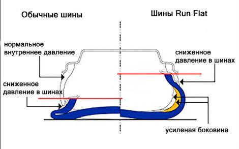 Как ведет себя шина Run Flat при проколе